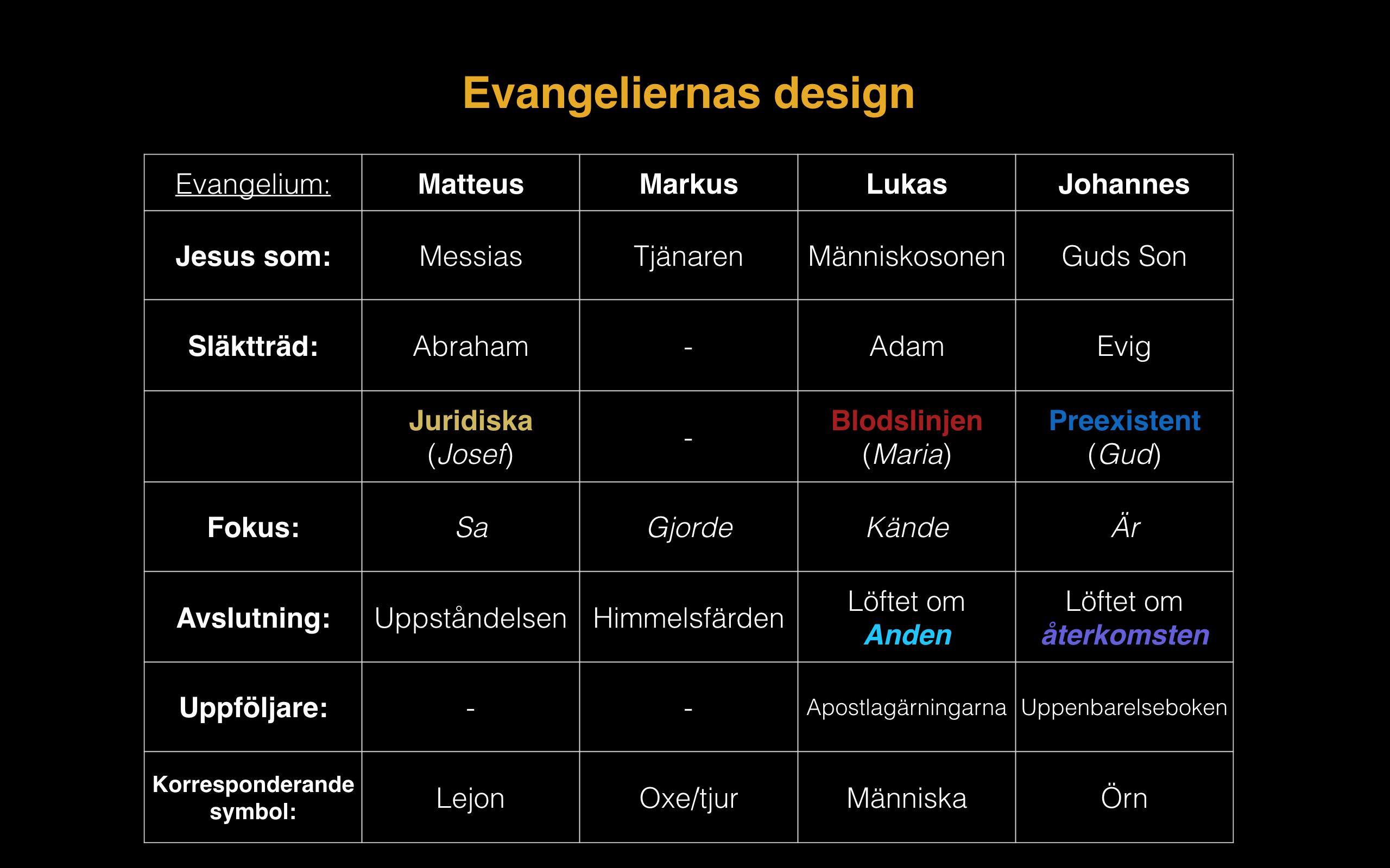 Evangeliernas design